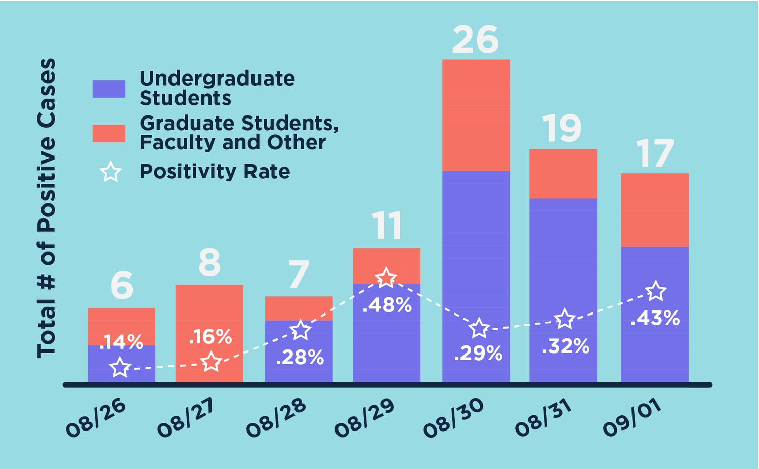 Harvard has seen a surge in cases since undergraduates returned to campus.