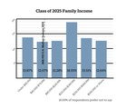 Freshman Survey Pt. 1 Graphic