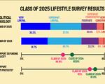 Freshman Survey 3 Graphic