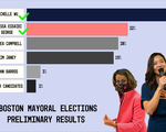 Boston Preliminary Mayoral Election Results