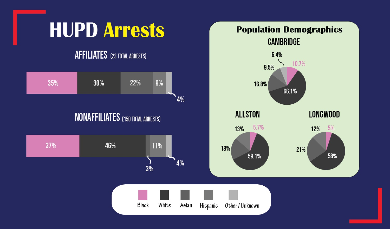 The Harvard University Police Department has been arresting Black people at a disproportionate rate compared to the general population over the last three years.