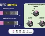 HUPD Arrests Data 2021