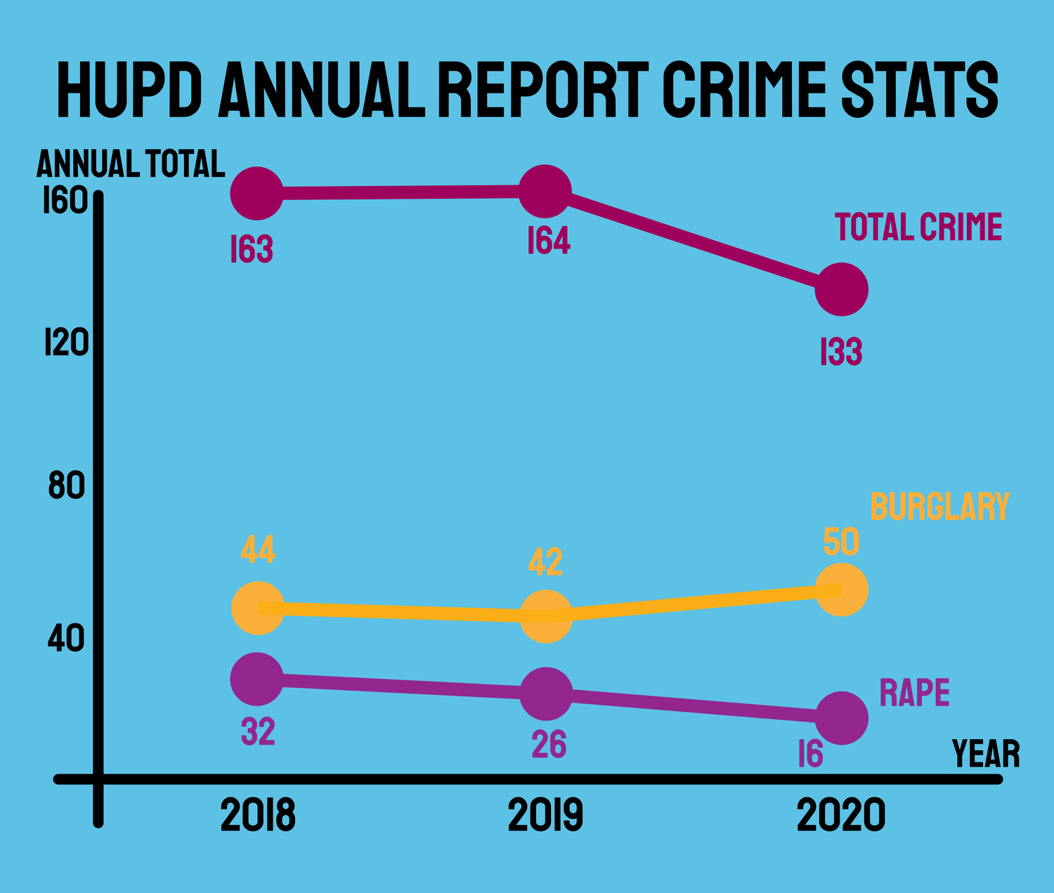 The University saw a decrease in the total number of crimes reported to the Harvard University Police Department.