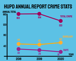 HUPD Annual Security Report 2021