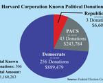Donations Analysis