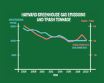 Campus Greenhouse Gas Emissions