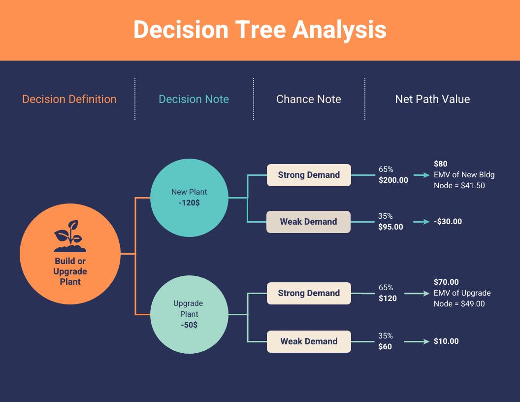 Decision Tree Analysis Template