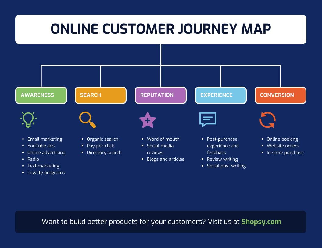 Eine Customer Journey Map gibt Ihnen einen guten Überblick. Mit Kundeninterviews können Sie tiefgründigere Informationen erhalten.