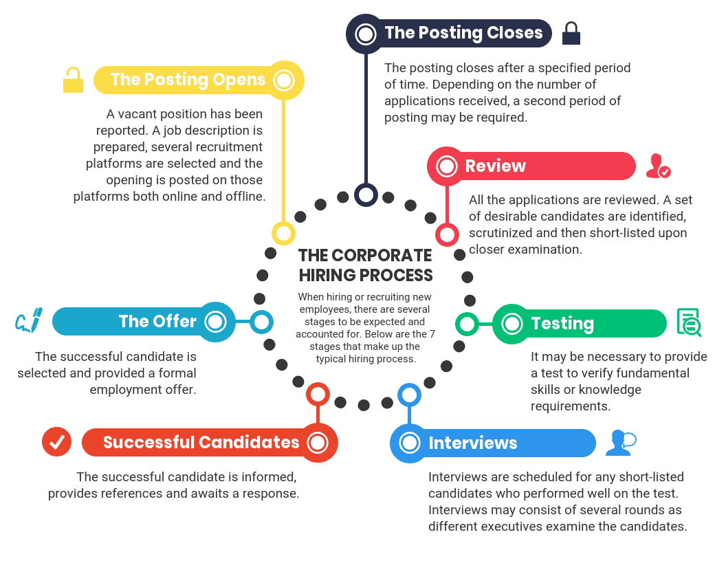 Hiring Process Infographic Template
