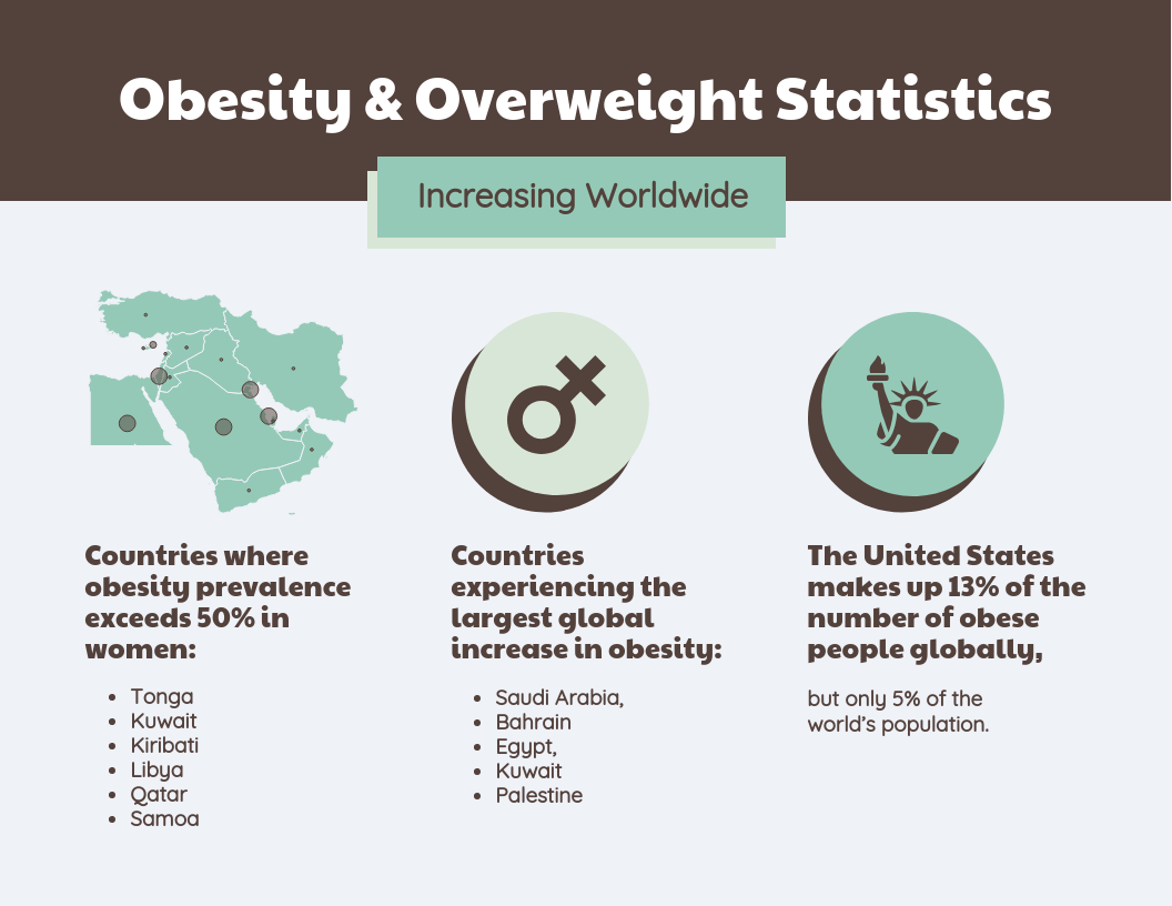 Increase In Global Obesity Statistics Template
