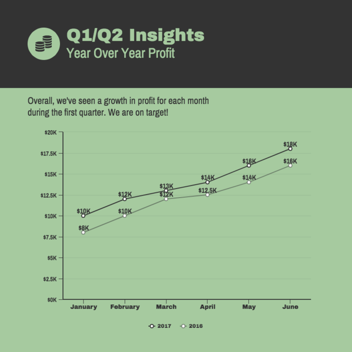 Profit Line Chart Template