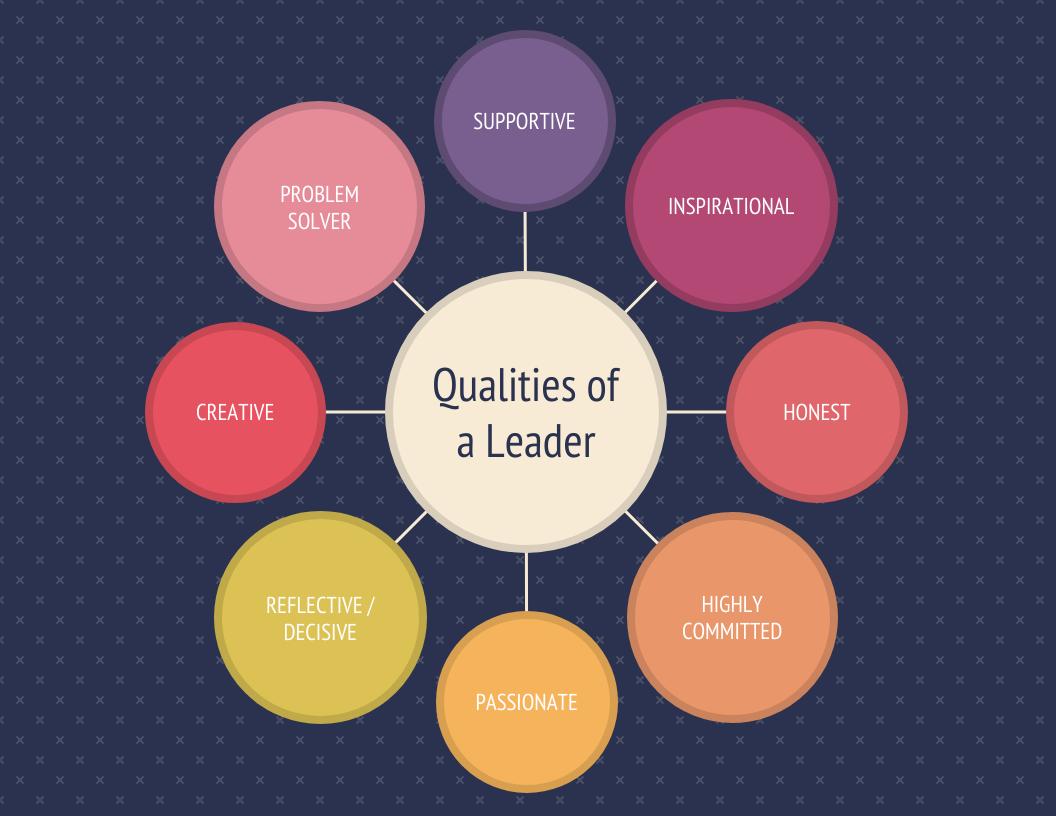 Purple Leadership Qualities Mind Map Template