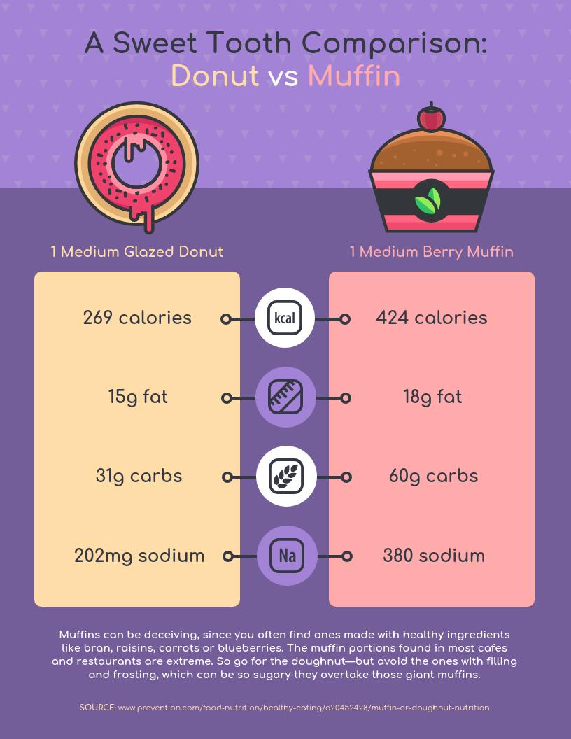 Donut vs Muffin Nutrition Comparison Template