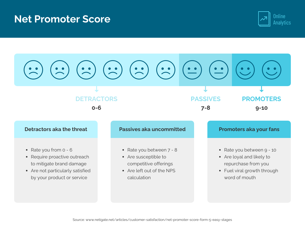 Net Promoter Score Infographic Template
