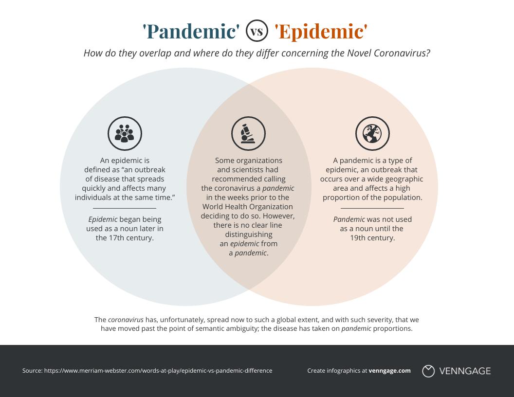 Pandemic vs Epidemic Venn Diagram Template