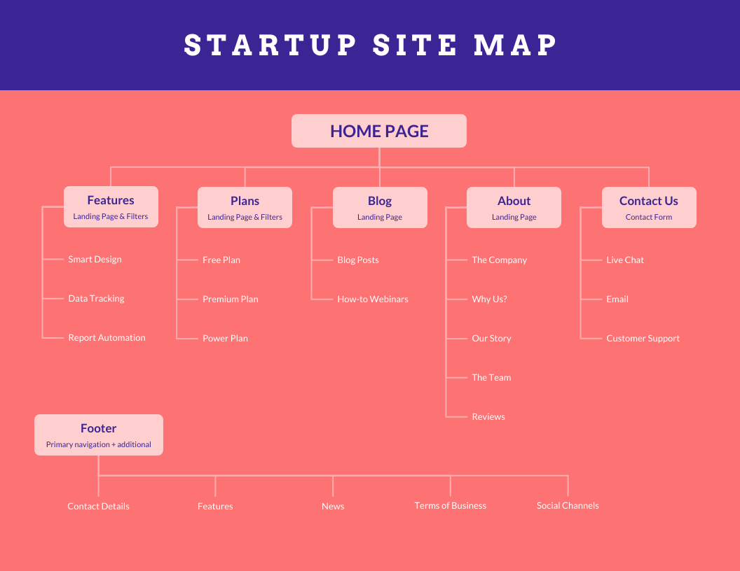 Red Startup Site Map Template