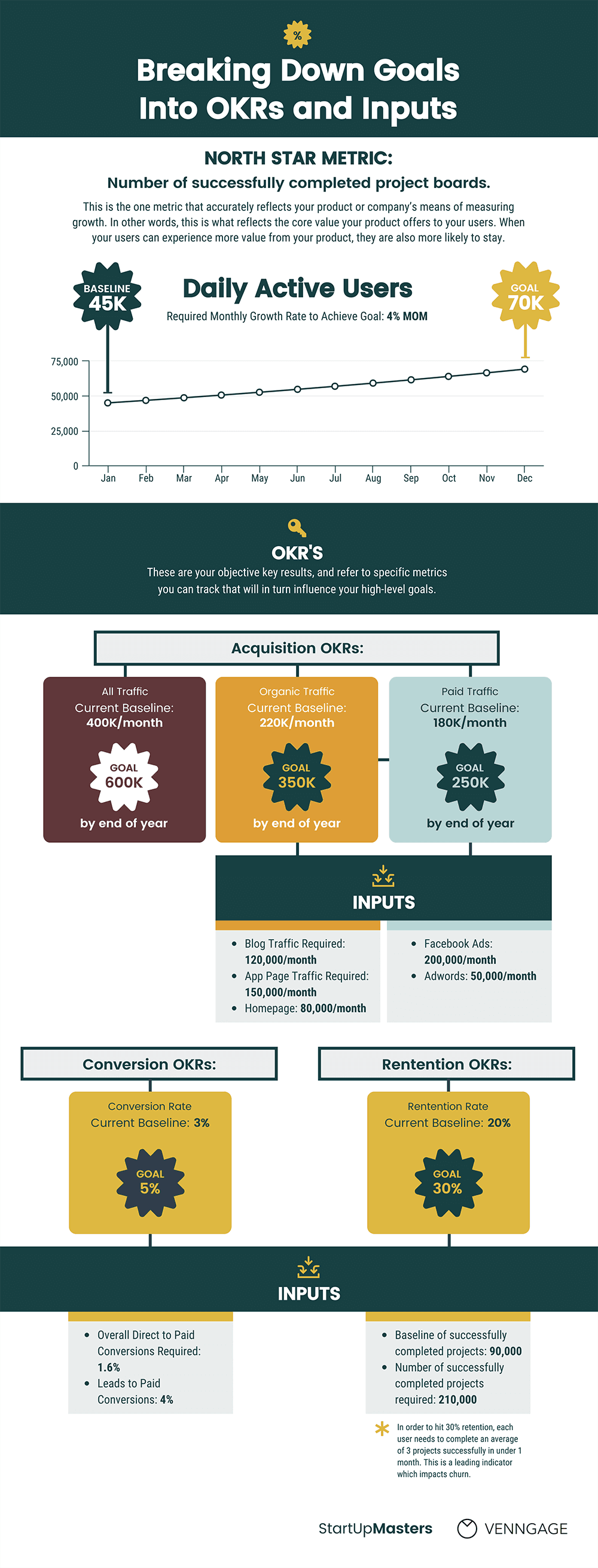 Objective Key Results Template