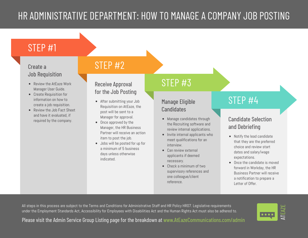 4 Steps To Post a Job Admin Process Infographic Template