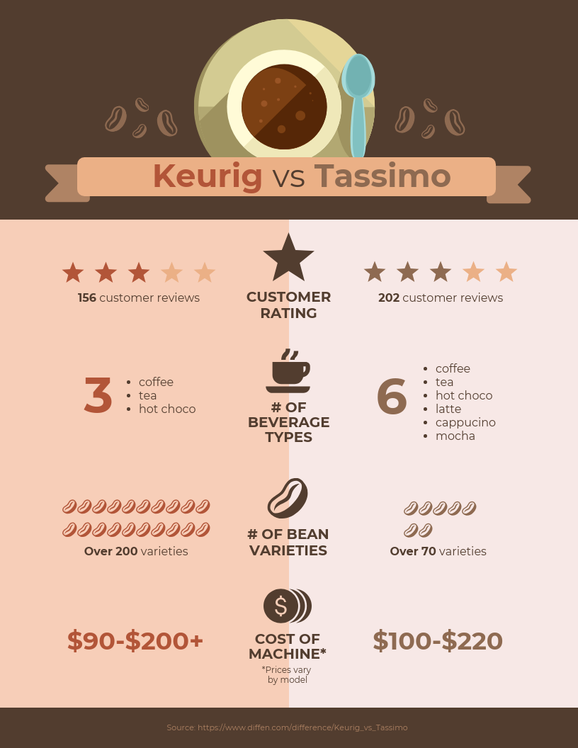 Product Comparison Infographic Template