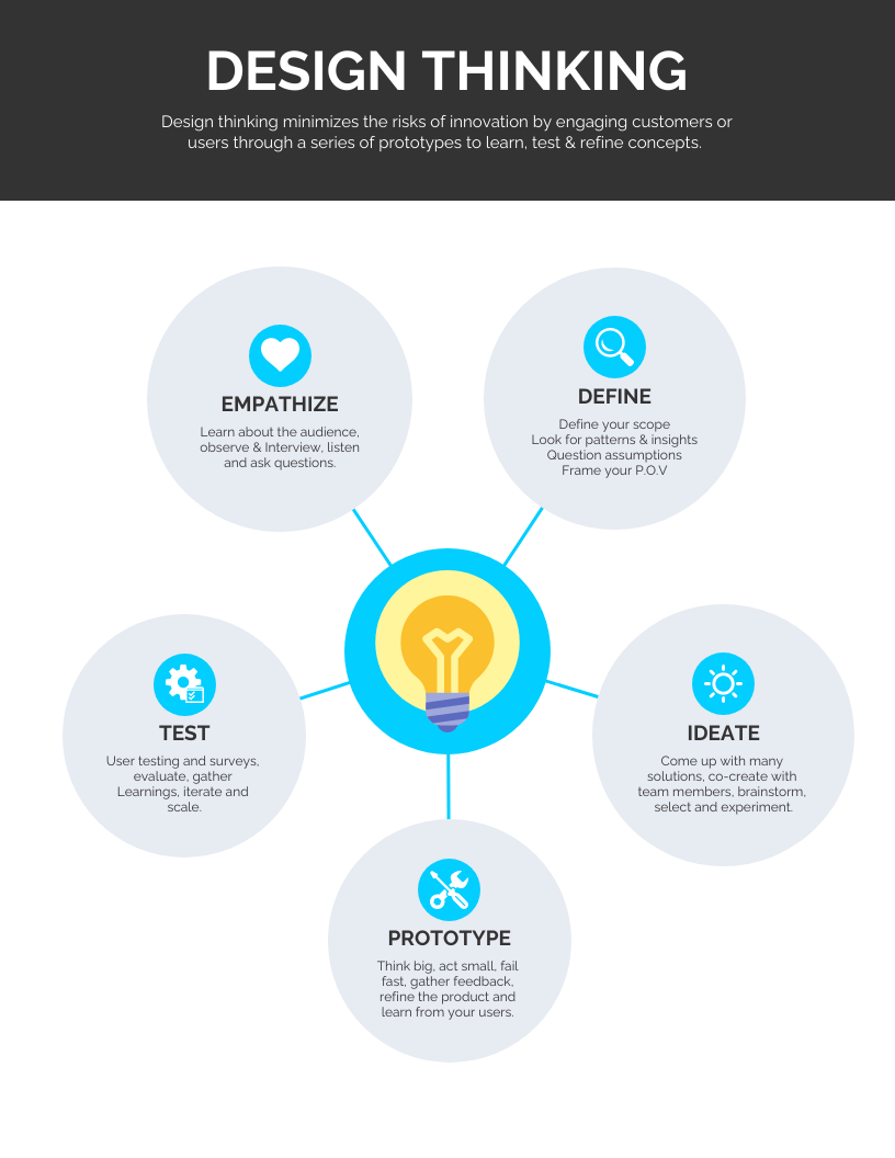 Ideas Mind Map Template