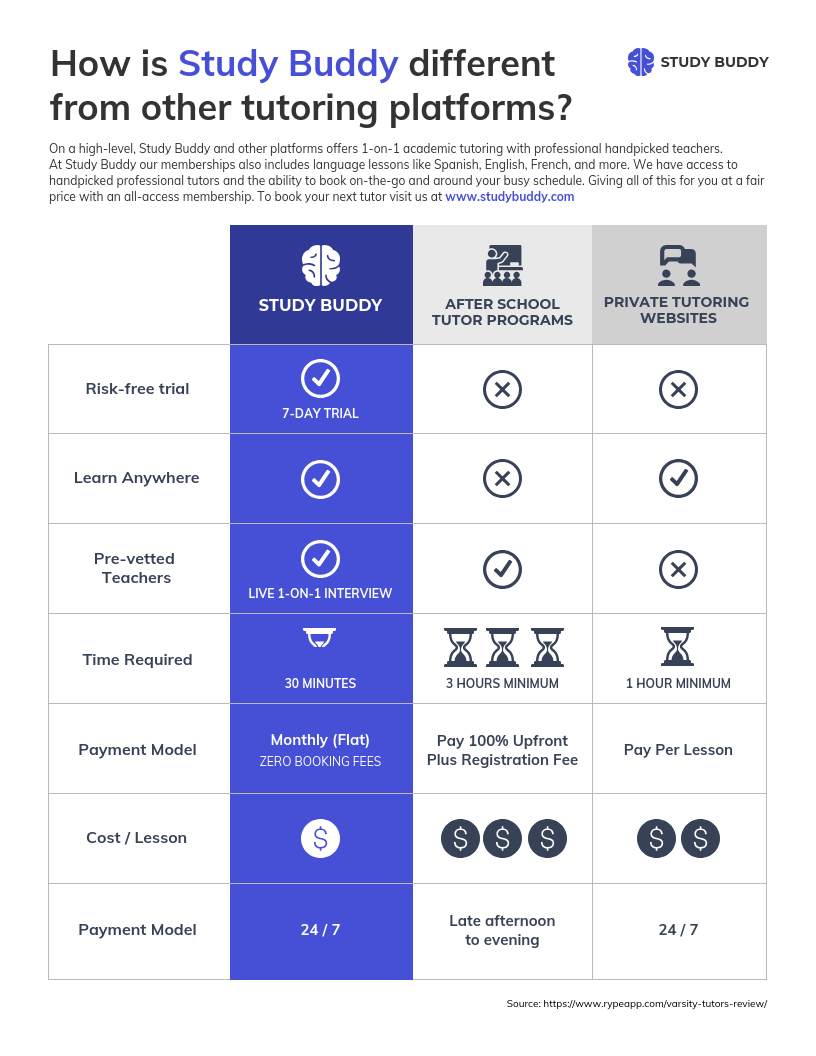Marketing Competitor Pricing Comparison Infographic Template