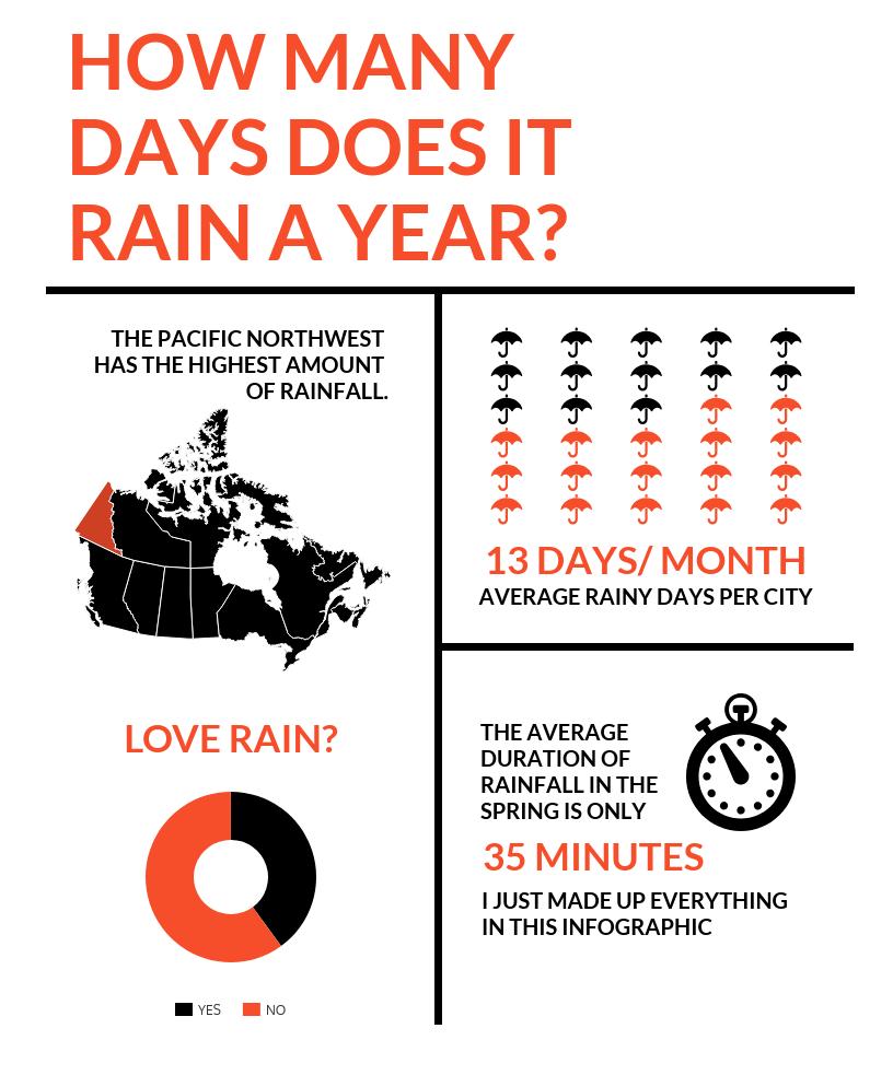 Rainy Season Infographic Template
