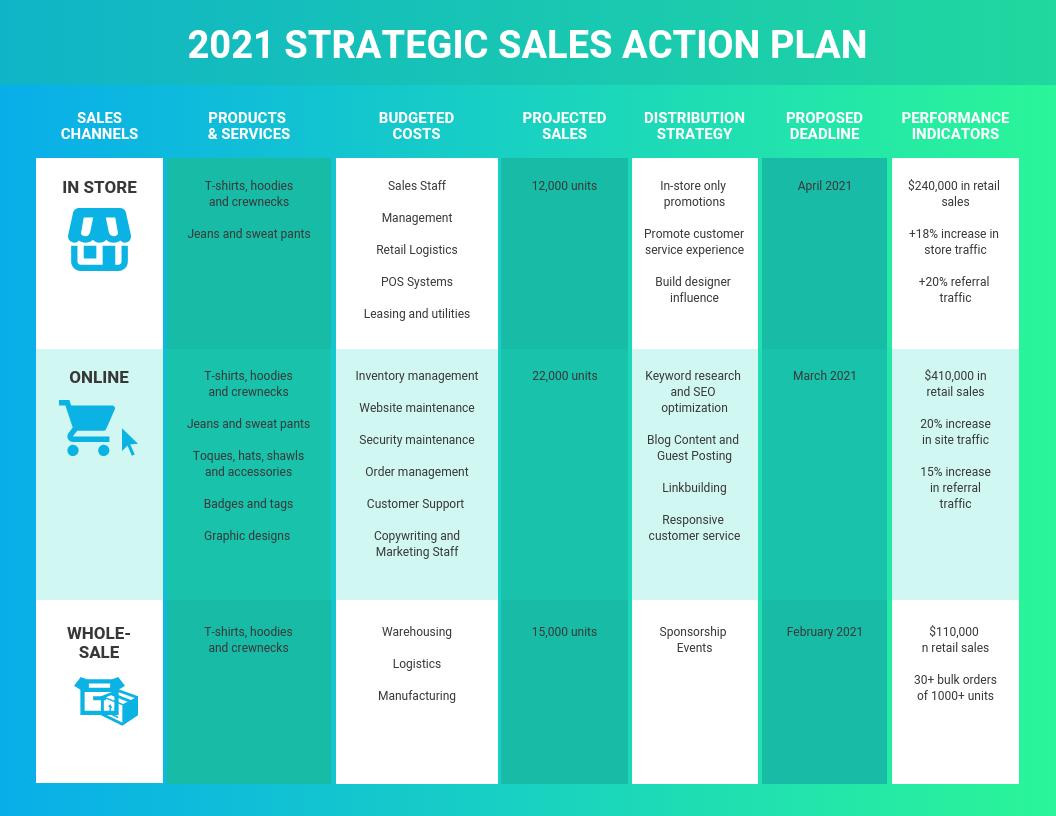 Gradient Sales Action Plan Template
