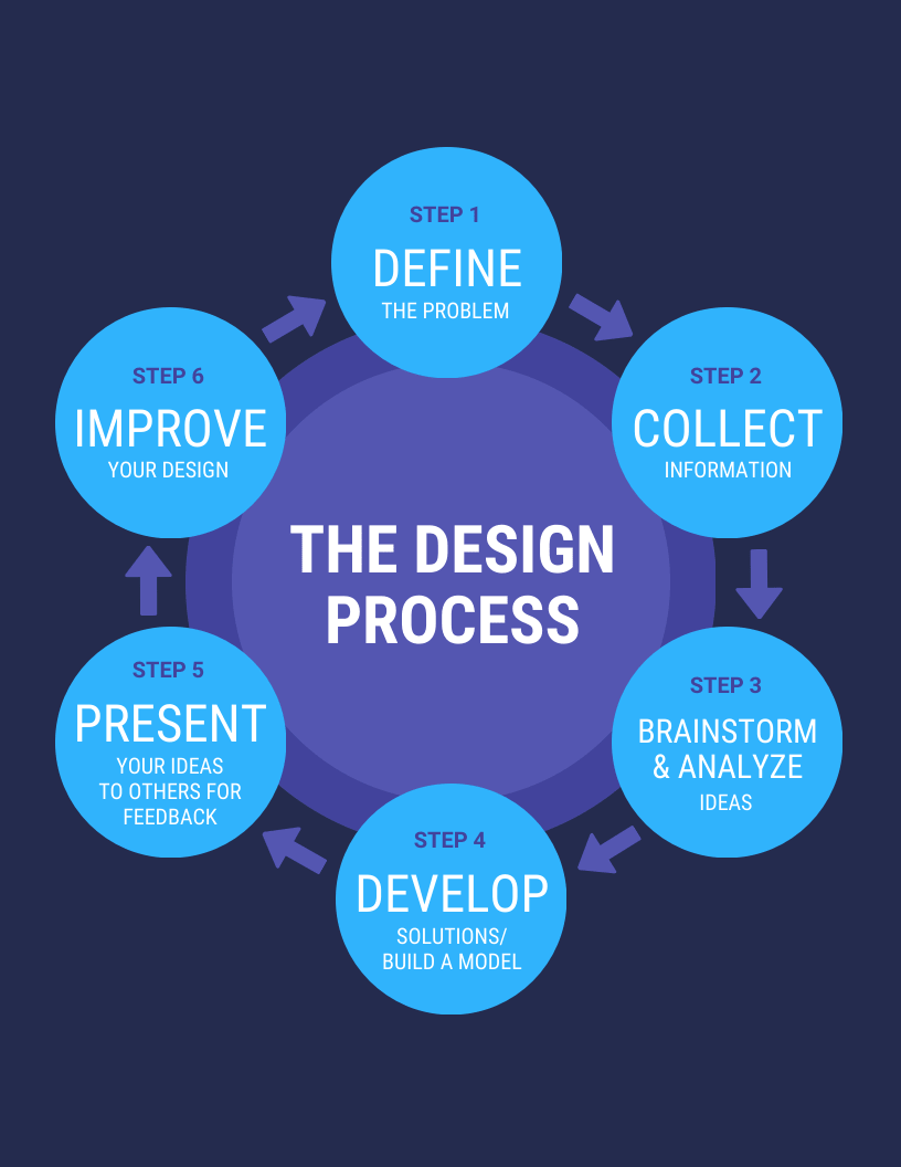 Circle Process Infographic Template