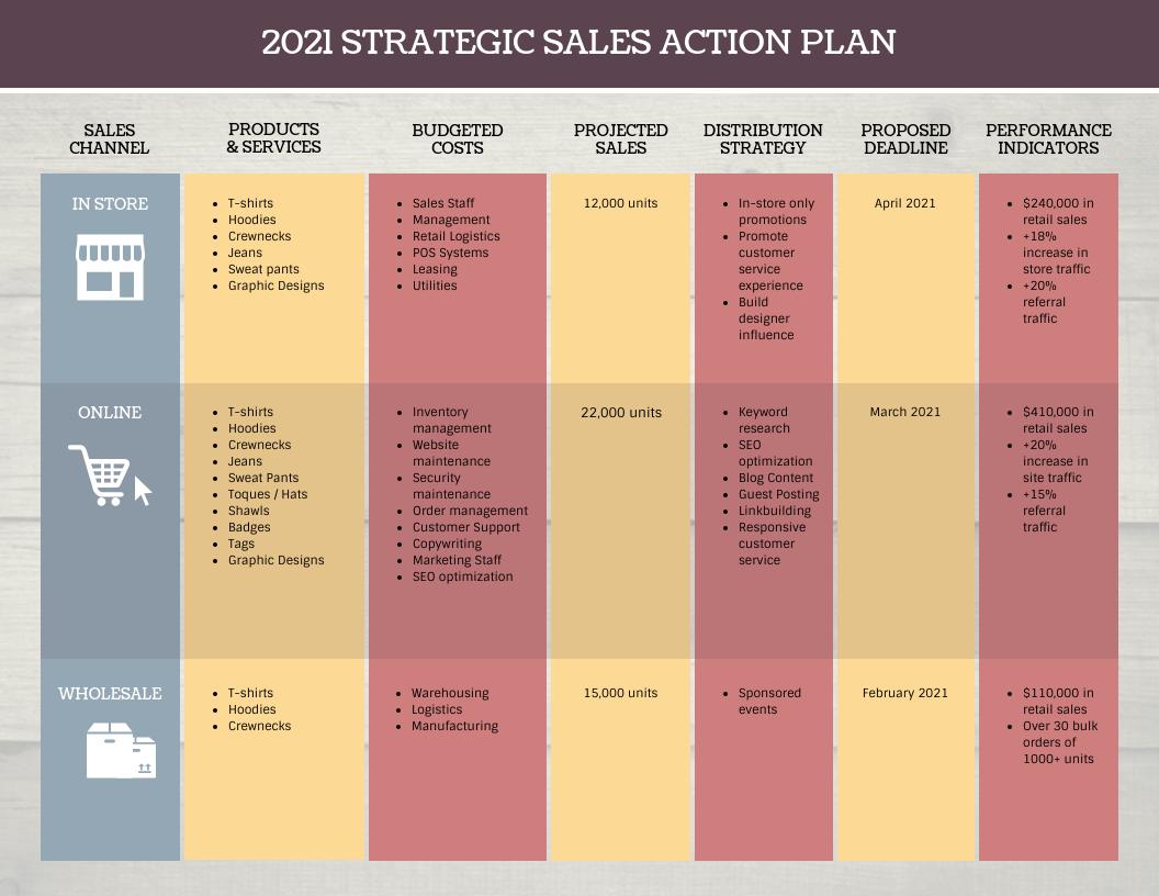 Vintage Food Retailer Sales Action Plan Template