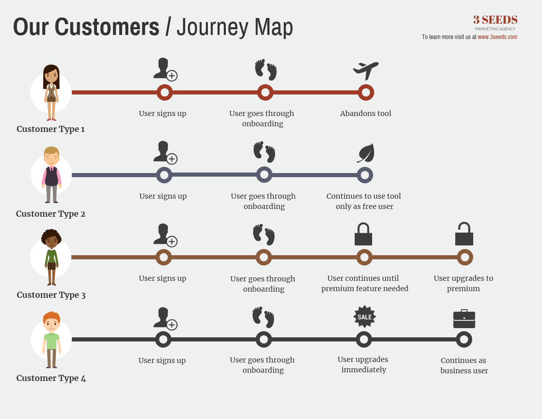 User Journeys Infographic Template