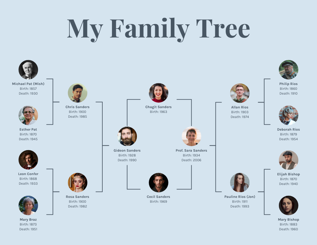 Family Tree Outline Template from s3.amazonaws.com