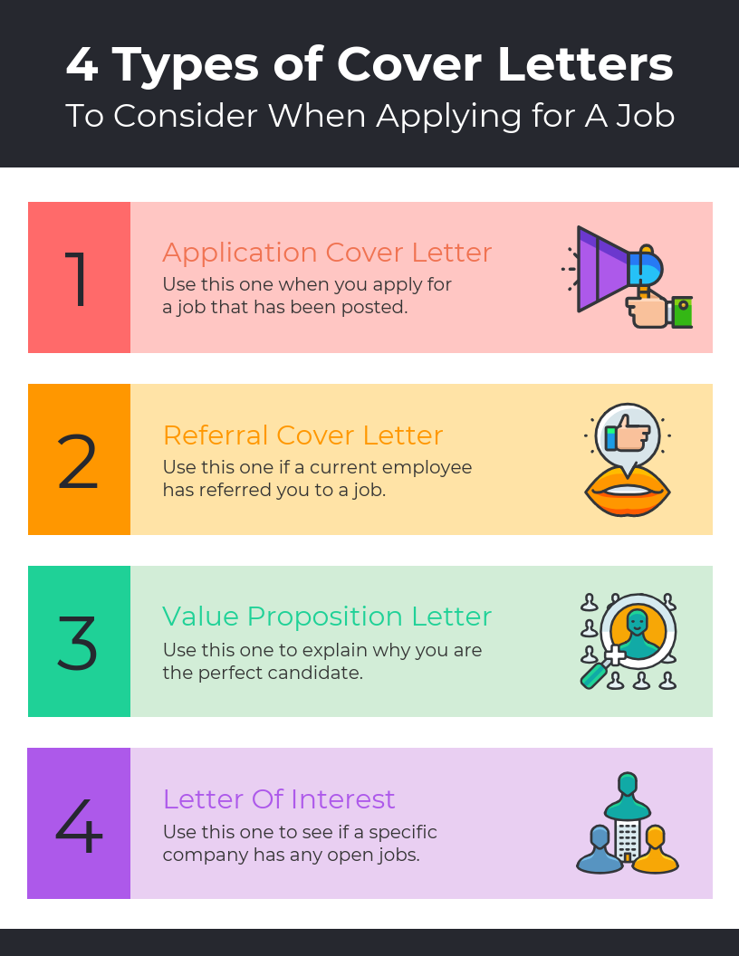 4 Types of Cover Letters List Infographic Template