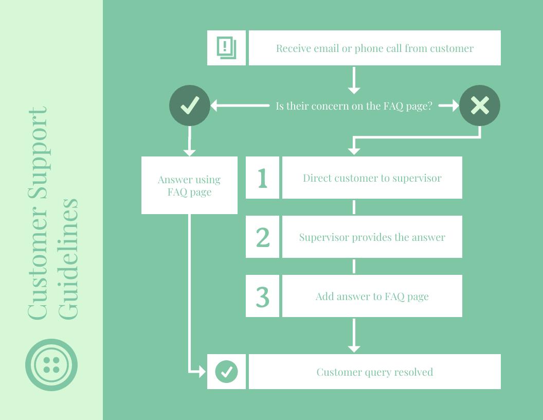 Monotone Customer Support Flowchart Template