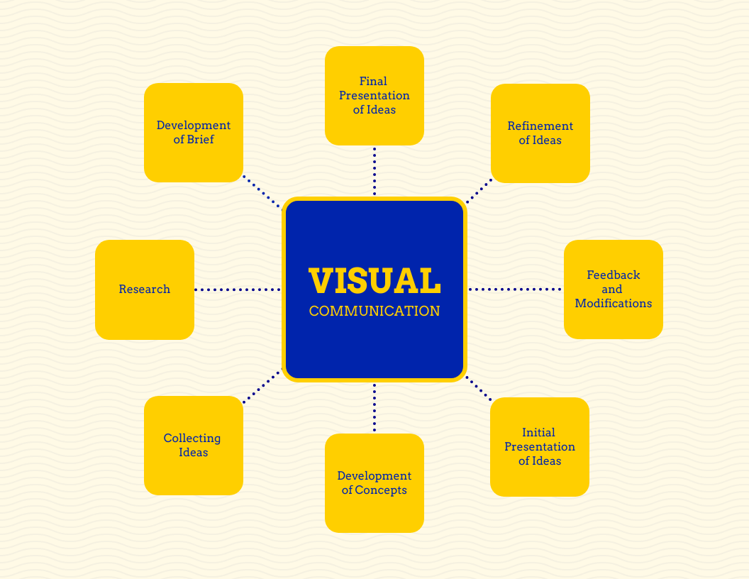 Bold Colored Visual Mind Map Template