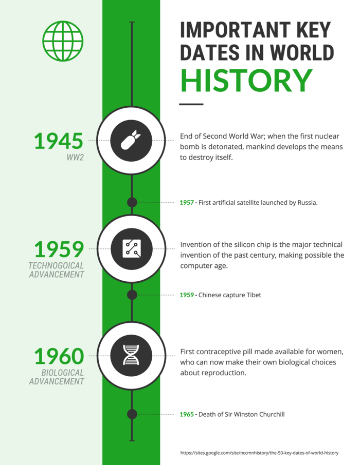 World History Timeline Infographic Template
