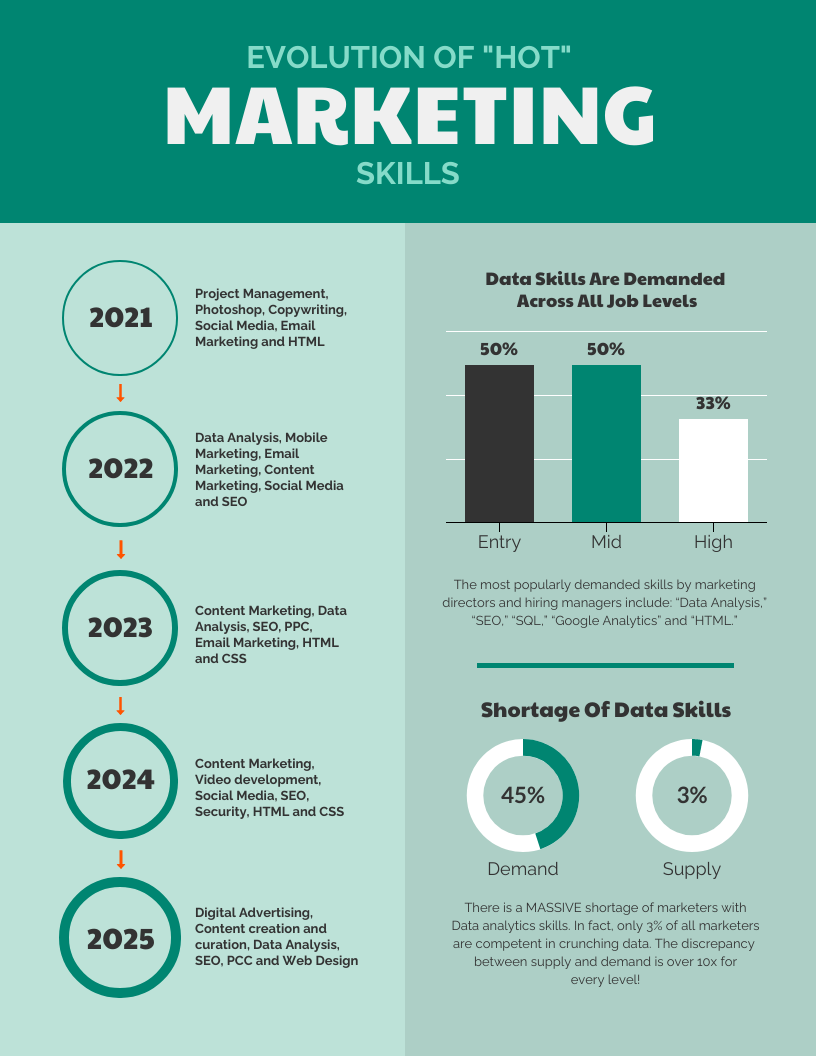 Marketing Skills Infographic Template