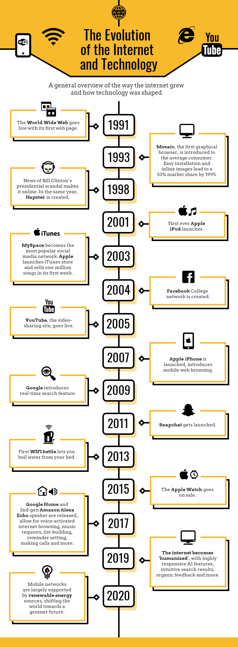 Product Timeline Infographic Template