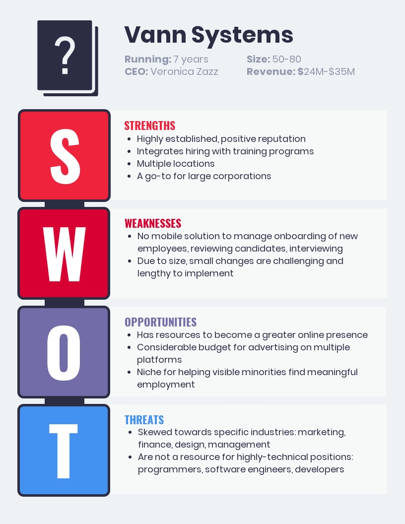 Competitive SWOT Analysis Template