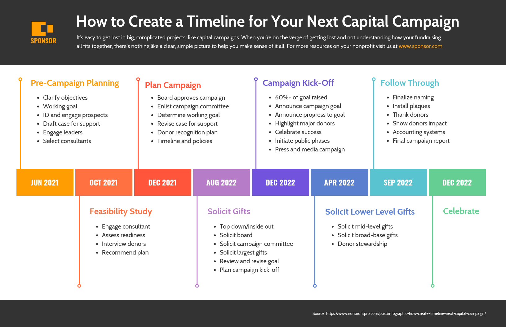 Nonprofit Capital Campaign Timeline Infographic Template