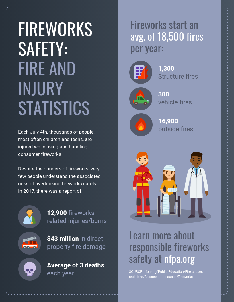 Fireworks Safety Fire and Injury Statistics Infographic Template
