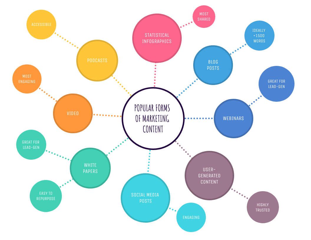 Light Colorful Simple Mind Map Template