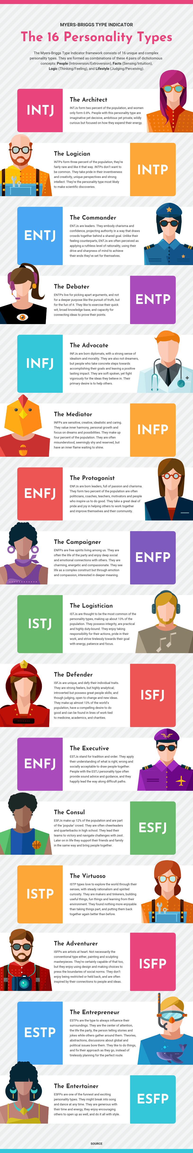 Myers Briggs Personality Types Infographic Template Template - Venngage