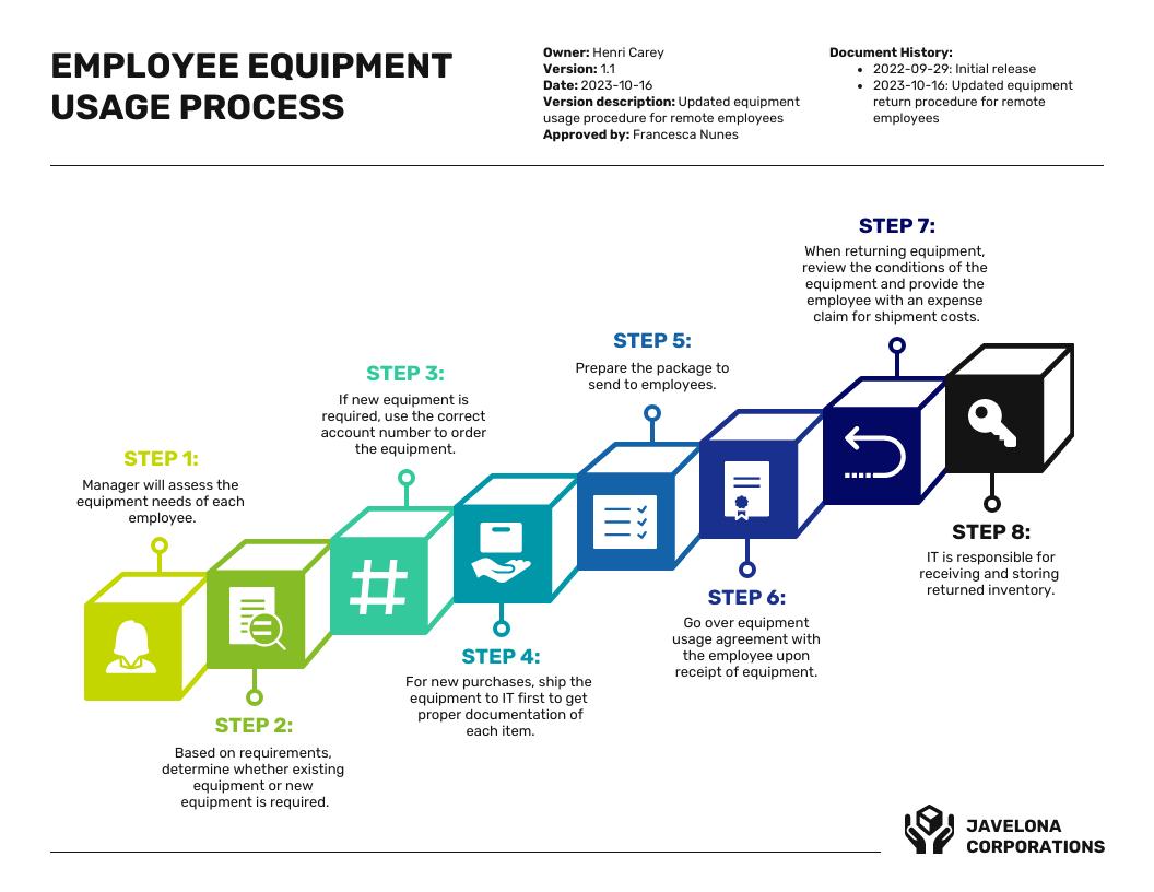 Employee Equipment Process Infographic