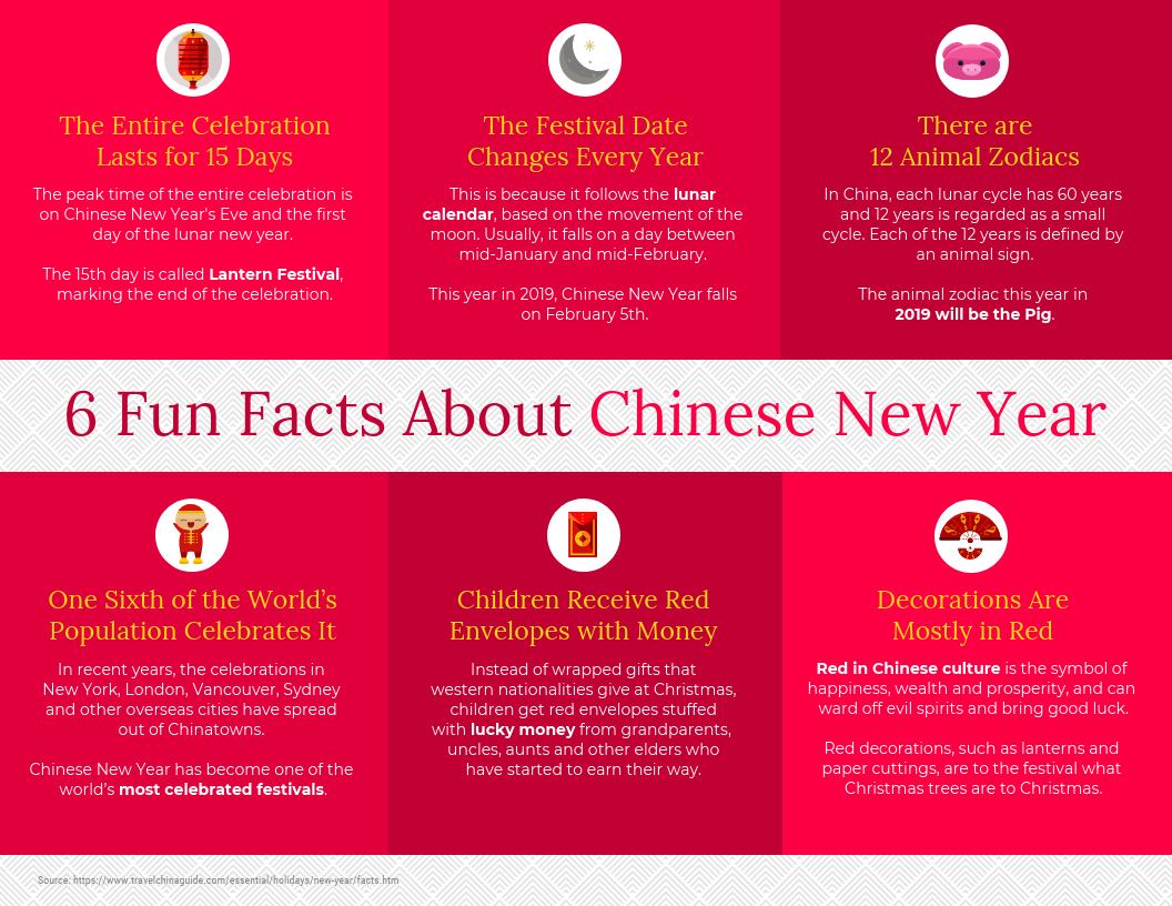 Fun Facts Chinese New Year Infographic Template