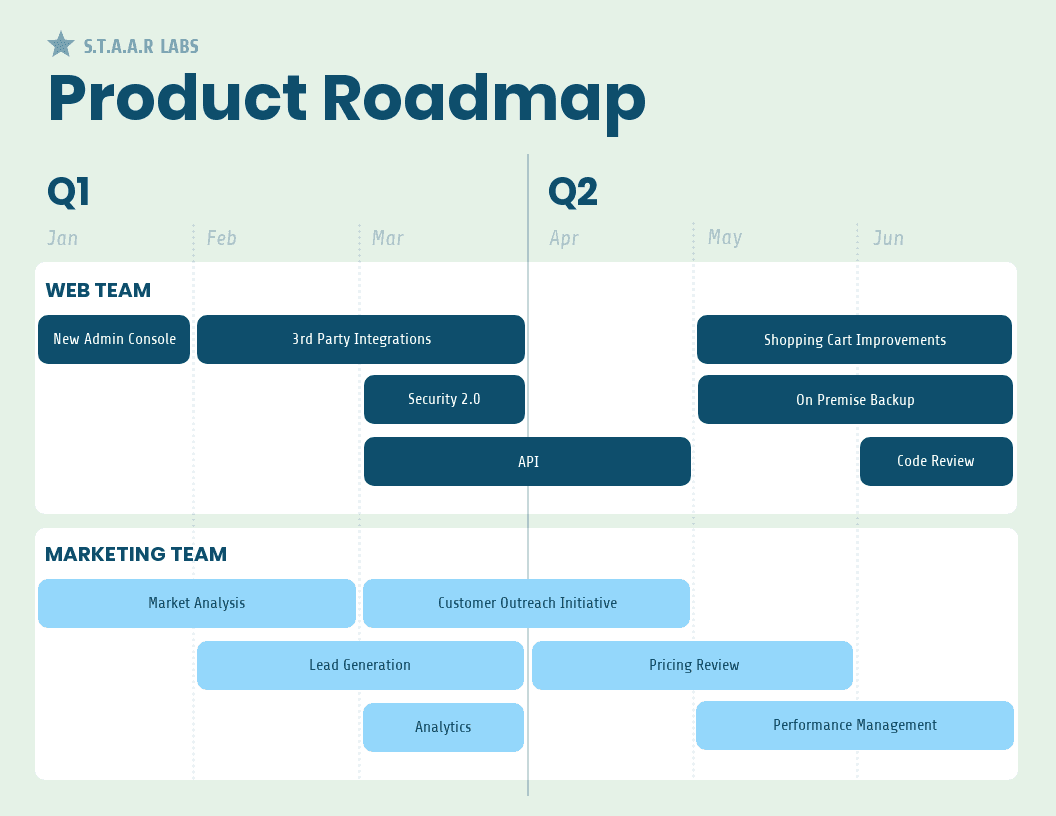 Soft Product Roadmap Template