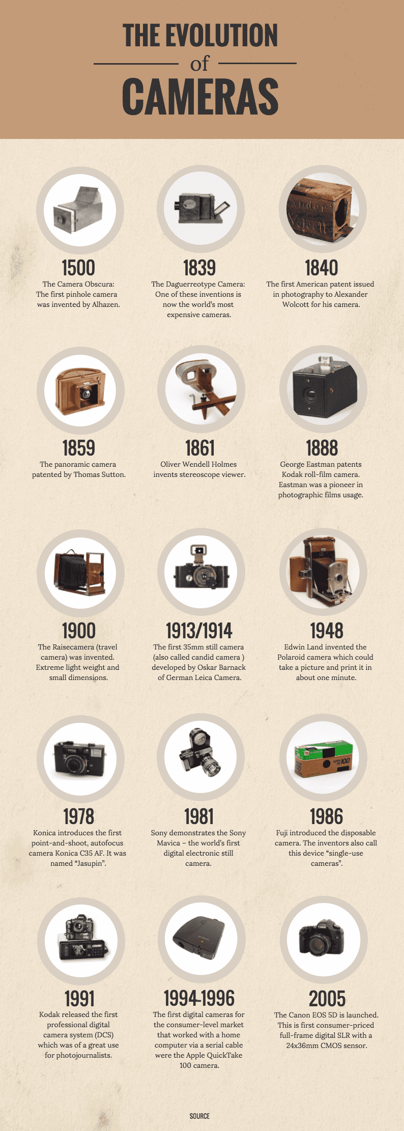 Cameras History Timeline Infographic Template