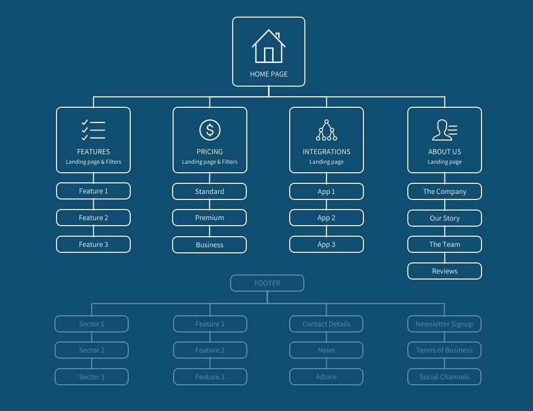 Blue SAAS Sitemap Template