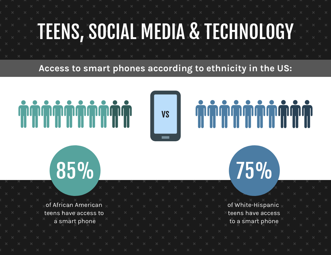 Teen Ethnicity and Technology Statistics Template