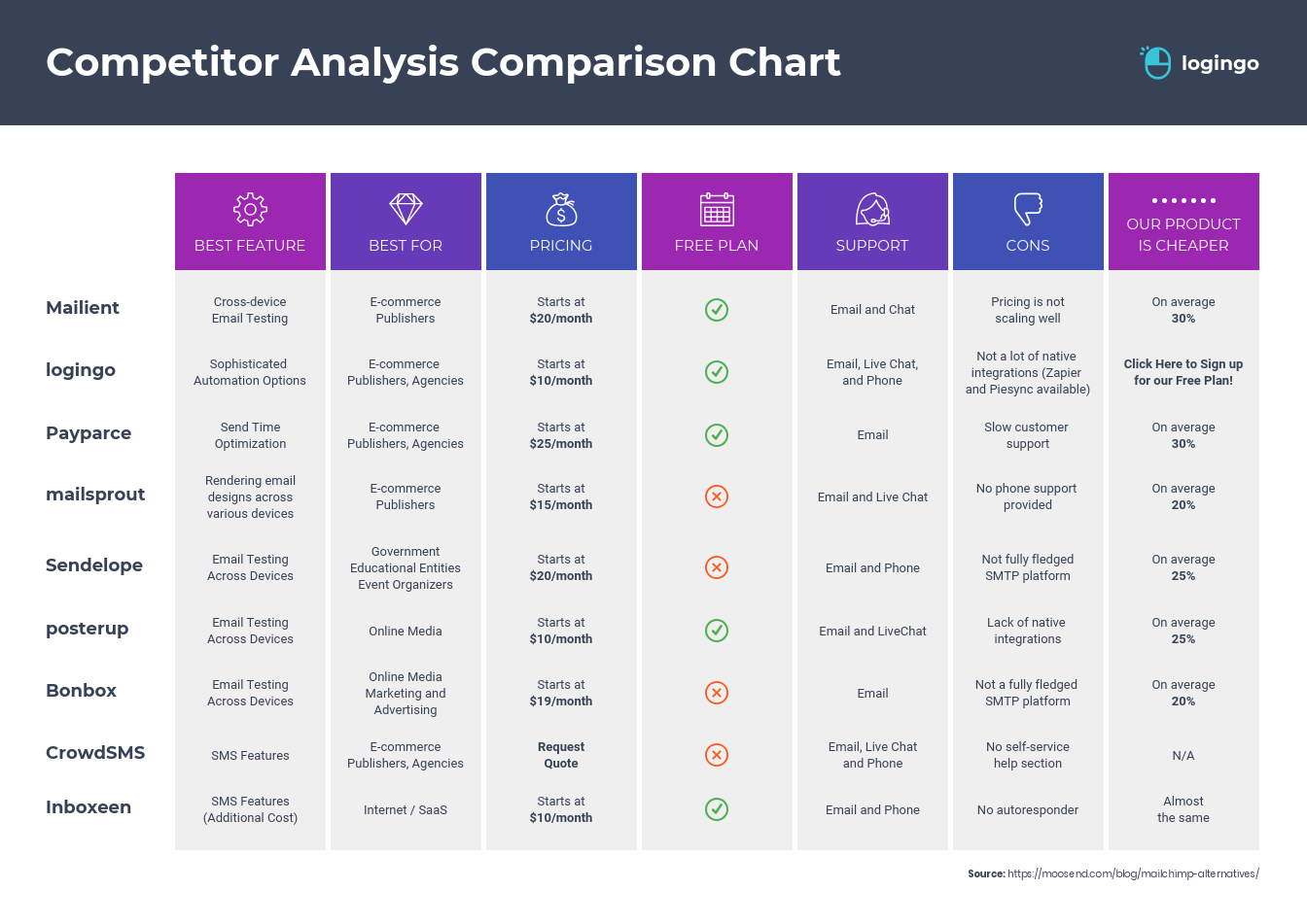 Competitor Analysis Comparison Infographic Template