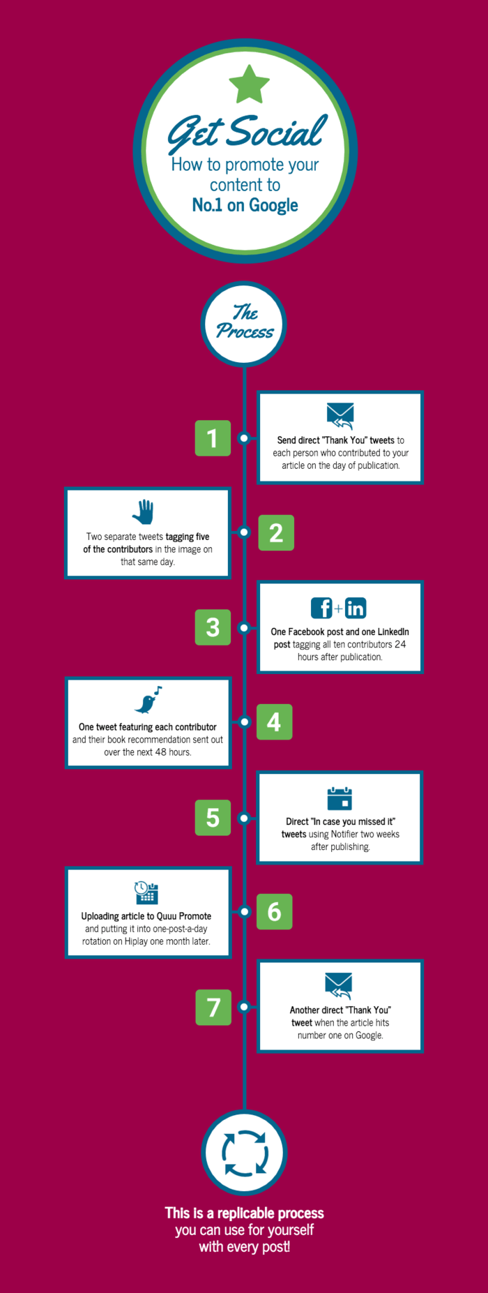 Process Timeline Infographic Template
